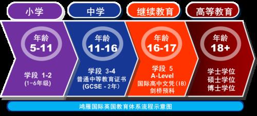 UK Eduction System Flowchart CN